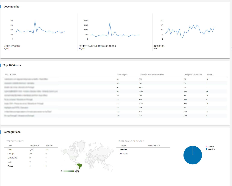 Dashboard_Analytics_-_3_-_Portuguese.jpg